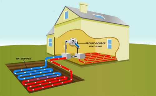 Geothermal energy for sustainable heating and cooling for Geothermal house plans
