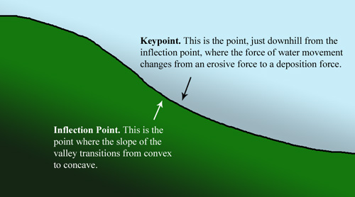 The Keypoint and Inflection Point seen in cross-section of a valley.